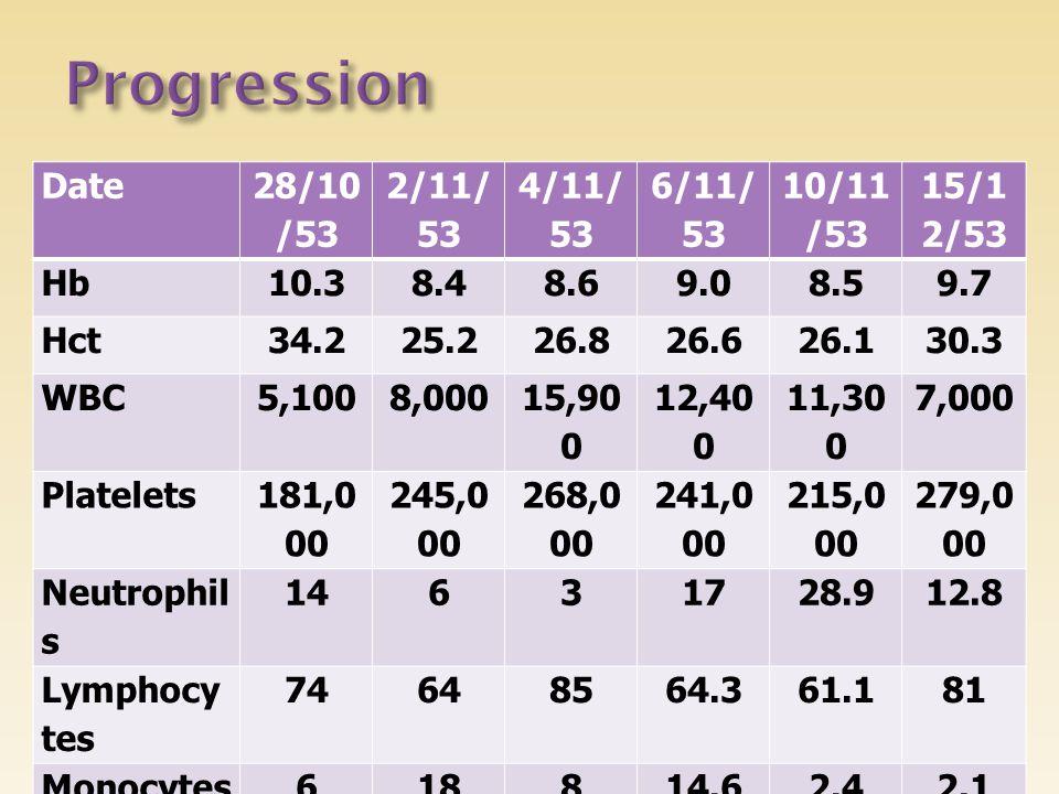 Progression Date 28/10/53 2/11/53 4/11/53 6/11/53 10/11/53 15/12/53 Hb