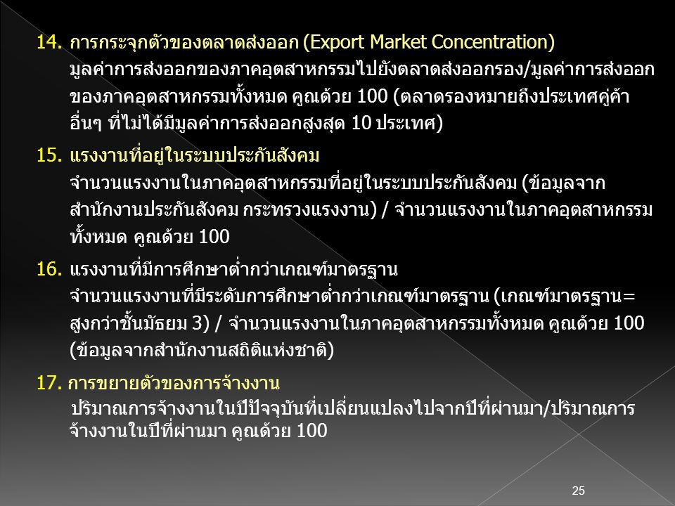 การกระจุกตัวของตลาดส่งออก (Export Market Concentration)