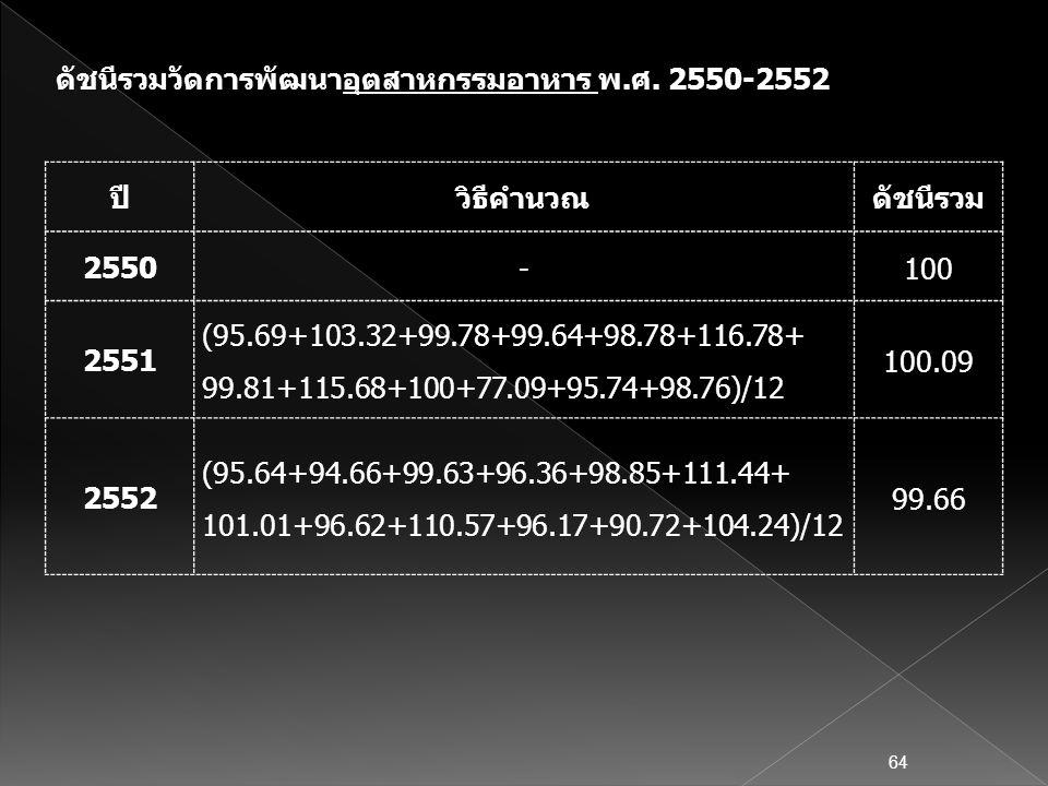 ดัชนีรวมวัดการพัฒนาอุตสาหกรรมอาหาร พ.ศ. 2550-2552