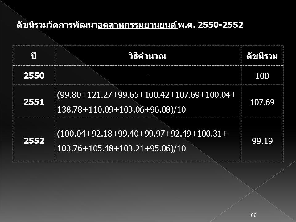 ดัชนีรวมวัดการพัฒนาอุตสาหกรรมยานยนต์ พ.ศ. 2550-2552