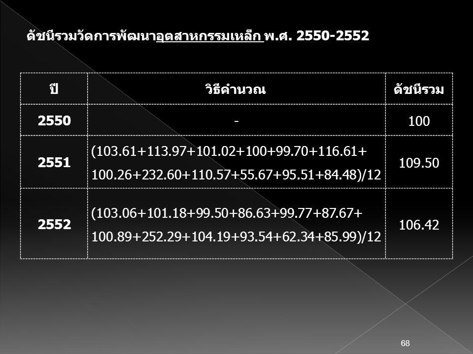 ดัชนีรวมวัดการพัฒนาอุตสาหกรรมเหล็ก พ.ศ. 2550-2552