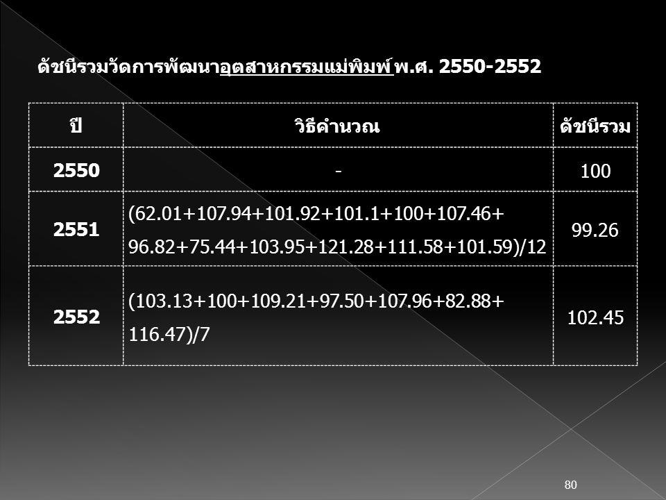 ดัชนีรวมวัดการพัฒนาอุตสาหกรรมแม่พิมพ์ พ.ศ. 2550-2552