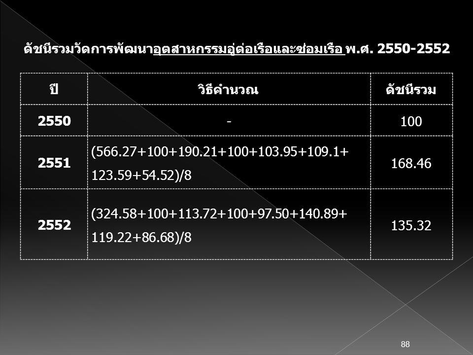 ดัชนีรวมวัดการพัฒนาอุตสาหกรรมอู่ต่อเรือและซ่อมเรือ พ.ศ. 2550-2552