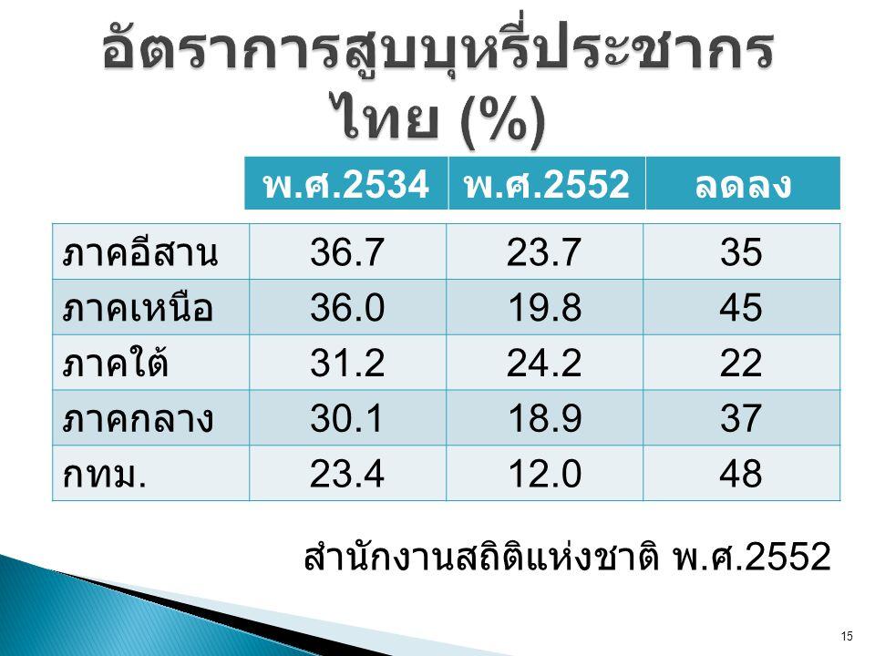 อัตราการสูบบุหรี่ประชากรไทย (%)