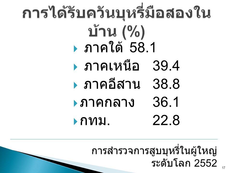 การได้รับควันบุหรี่มือสองในบ้าน (%)