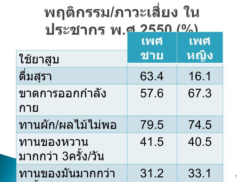 พฤติกรรม/ภาวะเสี่ยง ในประชากร พ.ศ.2550 (%)