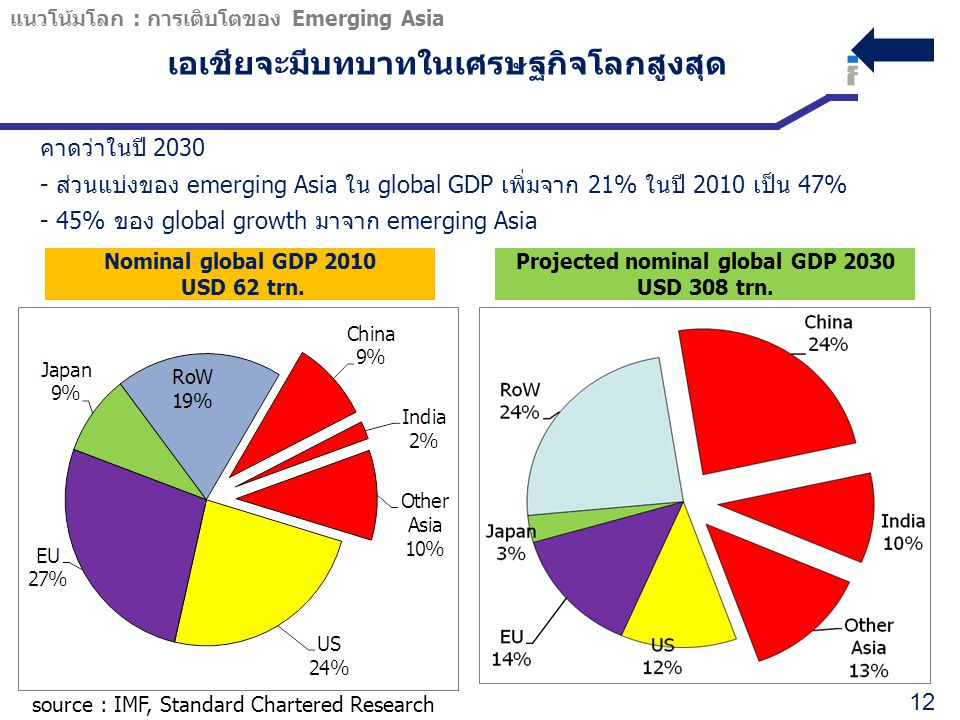 Projected nominal global GDP 2030