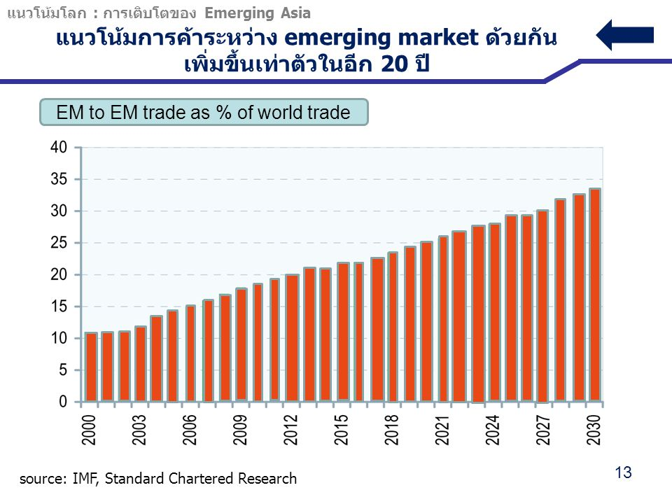 EM to EM trade as % of world trade