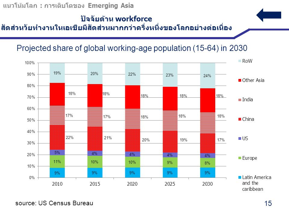 Projected share of global working-age population (15-64) in 2030