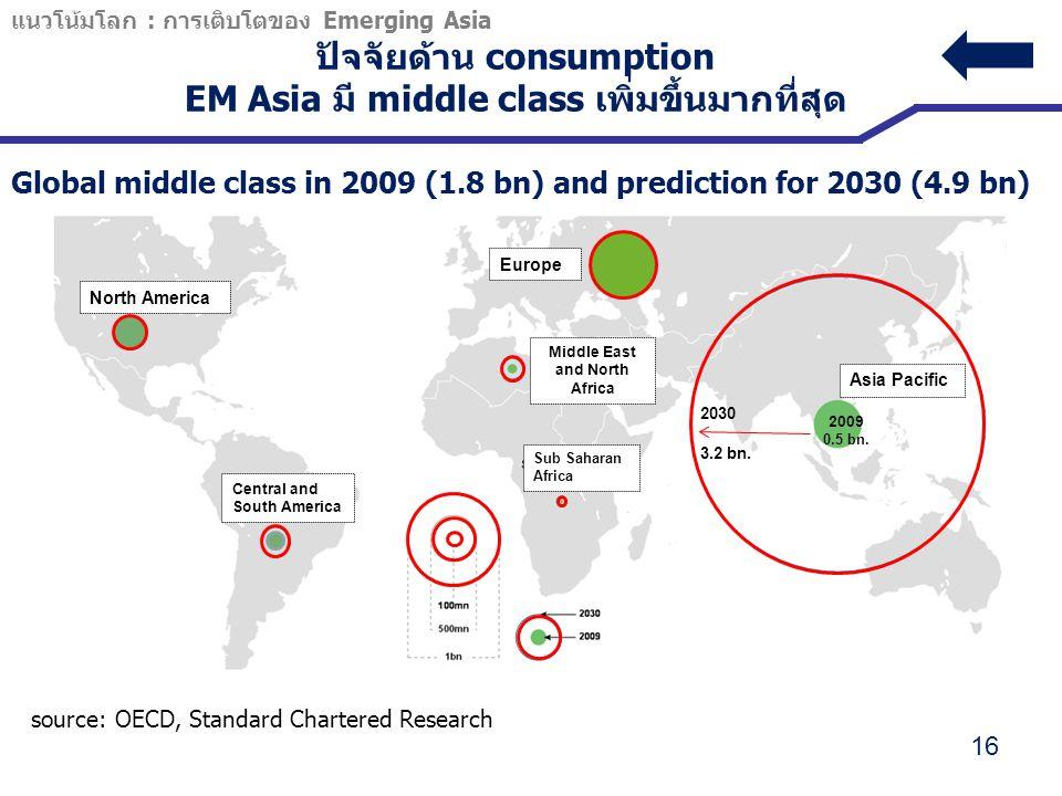 ปัจจัยด้าน consumption EM Asia มี middle class เพิ่มขึ้นมากที่สุด