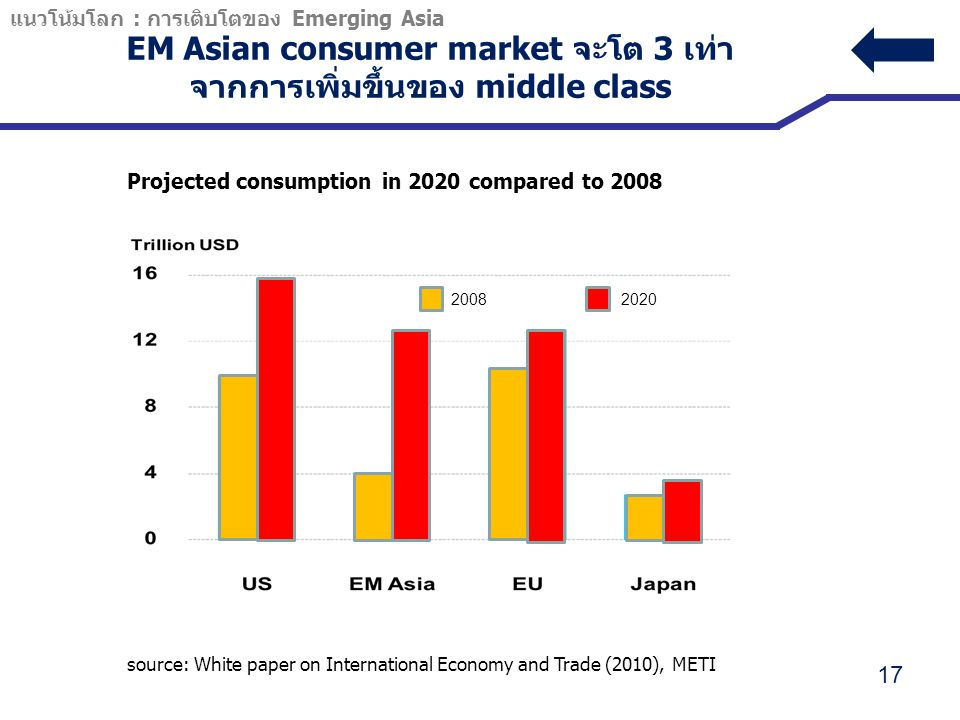 EM Asian consumer market จะโต 3 เท่า จากการเพิ่มขึ้นของ middle class