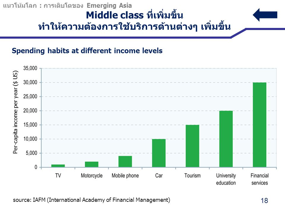 Middle class ที่เพิ่มขึ้น ทำให้ความต้องการใช้บริการด้านต่างๆ เพิ่มขึ้น