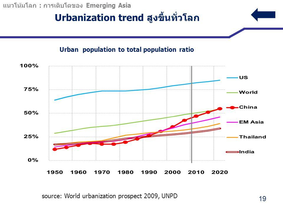 Urbanization trend สูงขึ้นทั่วโลก