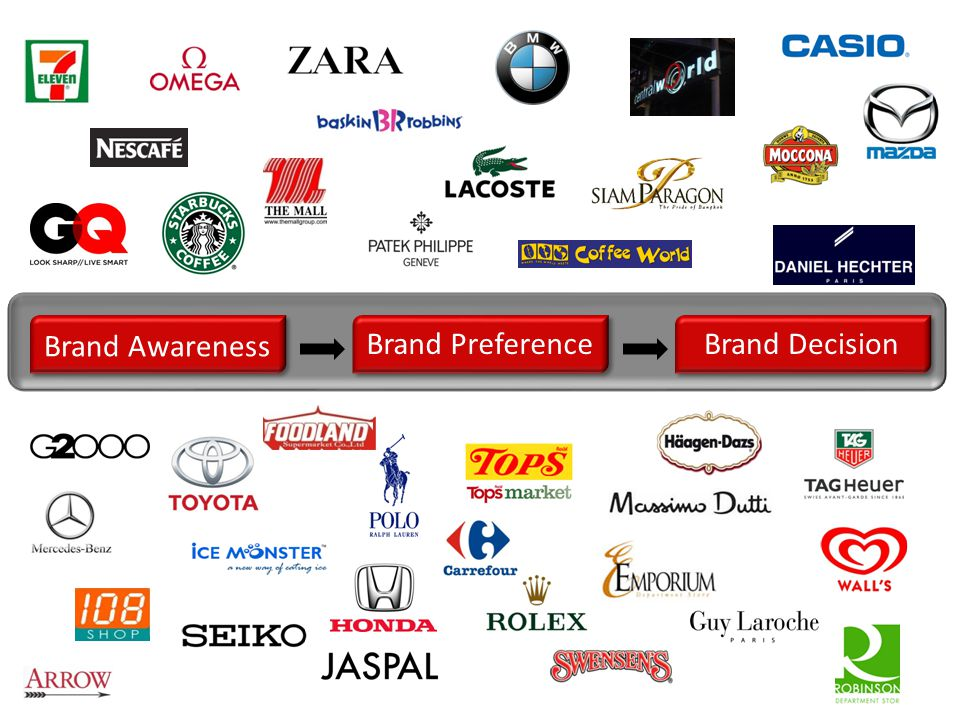 Brand Awareness Brand Preference Brand Decision