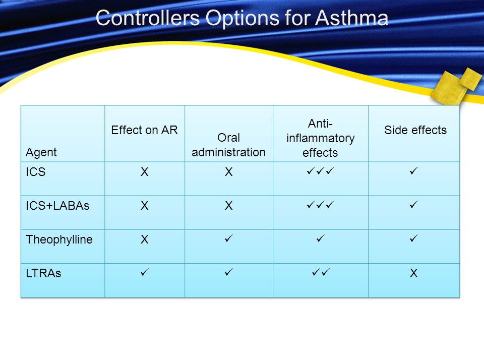 Controllers Options for Asthma