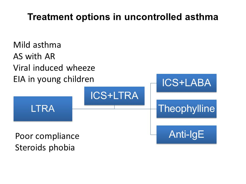 Treatment options in uncontrolled asthma