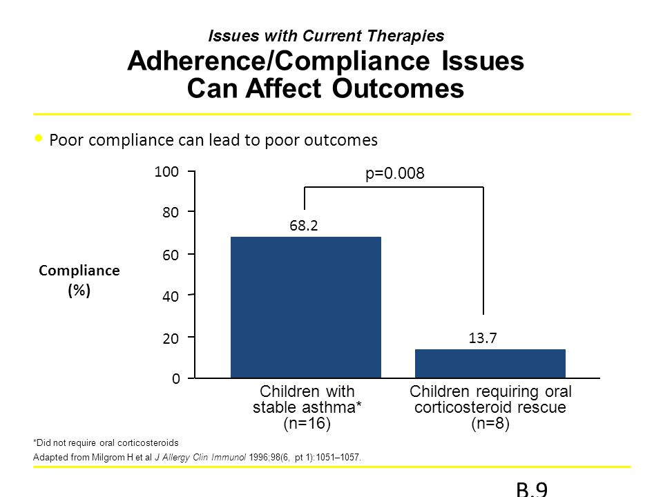B.9 Poor compliance can lead to poor outcomes