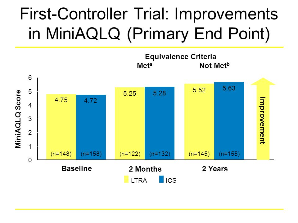 First-Controller Trial: Improvements in MiniAQLQ (Primary End Point)