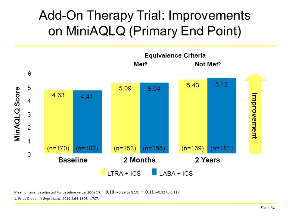 Add-On Therapy Trial: Improvements on MiniAQLQ (Primary End Point)