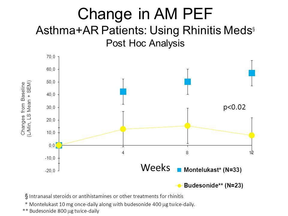 Change in AM PEF Asthma+AR Patients: Using Rhinitis Meds§ Post Hoc Analysis