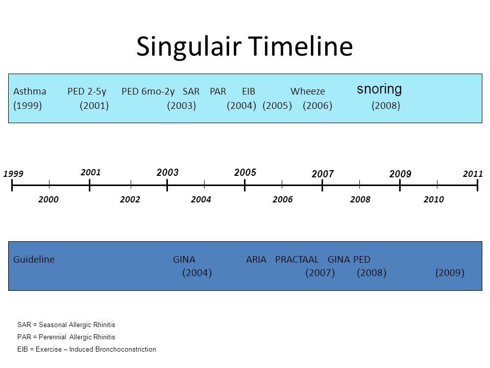 Singulair Timeline snoring