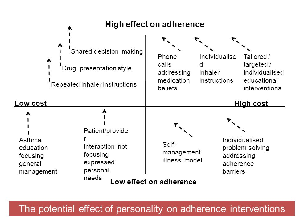 The potential effect of personality on adherence interventions