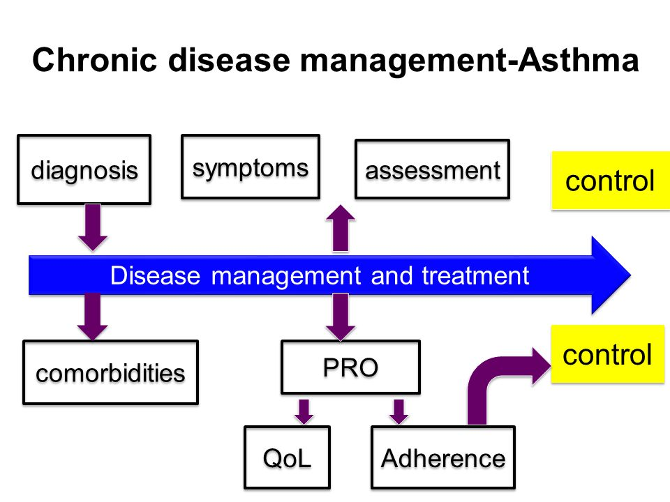 Disease management and treatment
