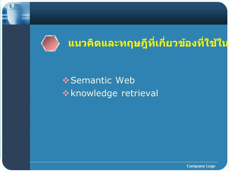แนวคิดและทฤษฎีที่เกี่ยวข้องที่ใช้ในงานวิจัย(2)