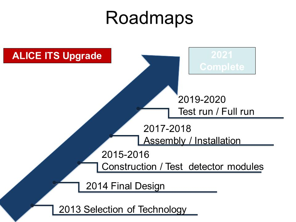 Roadmaps 2019-2020 Test run / Full run 2021 Complete ALICE ITS Upgrade