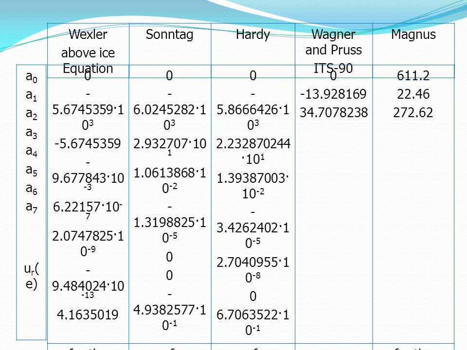 ur(e) < (0.01-0.005t)% of value