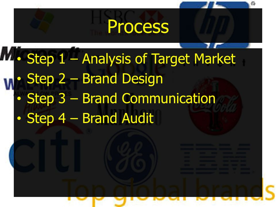 Process Step 1 – Analysis of Target Market Step 2 – Brand Design