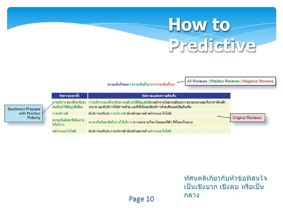 How to Predictive ตัดคำให้กับแต่ละประโยค