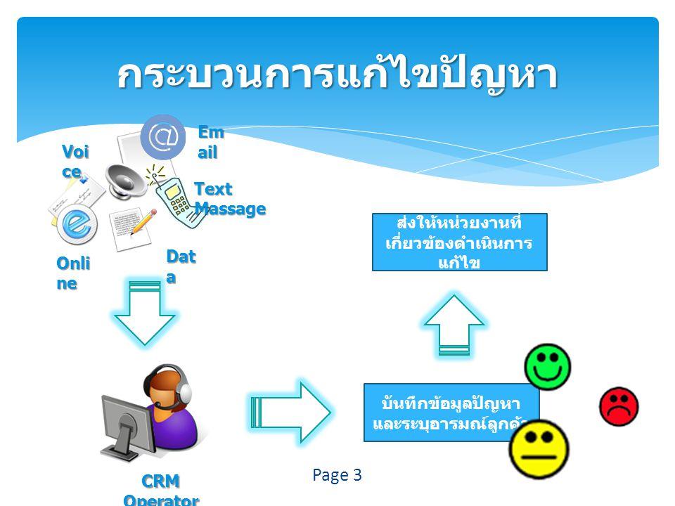 กระบวนการแก้ไขปัญหา Email Voice Text Massage