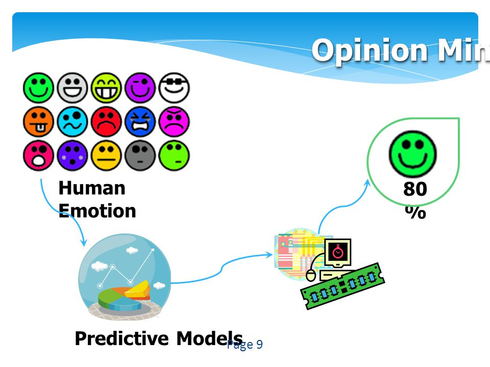 Opinion Mining Human Emotion 80% Predictive Models