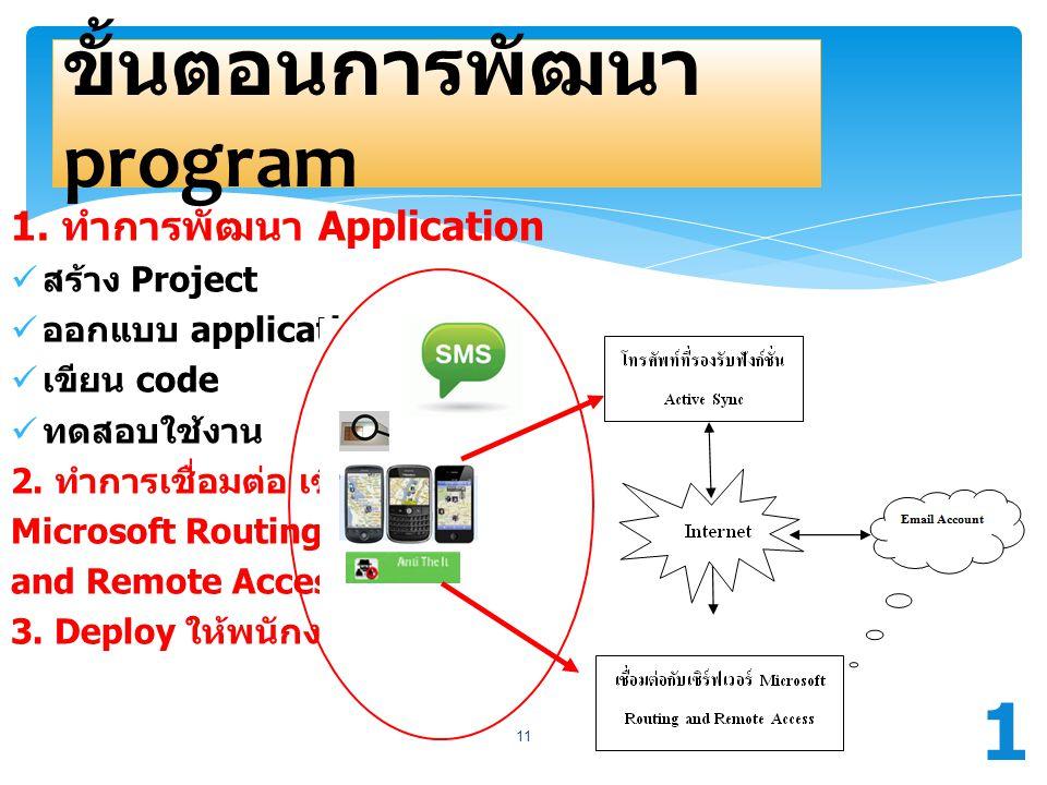 ขั้นตอนการพัฒนา program