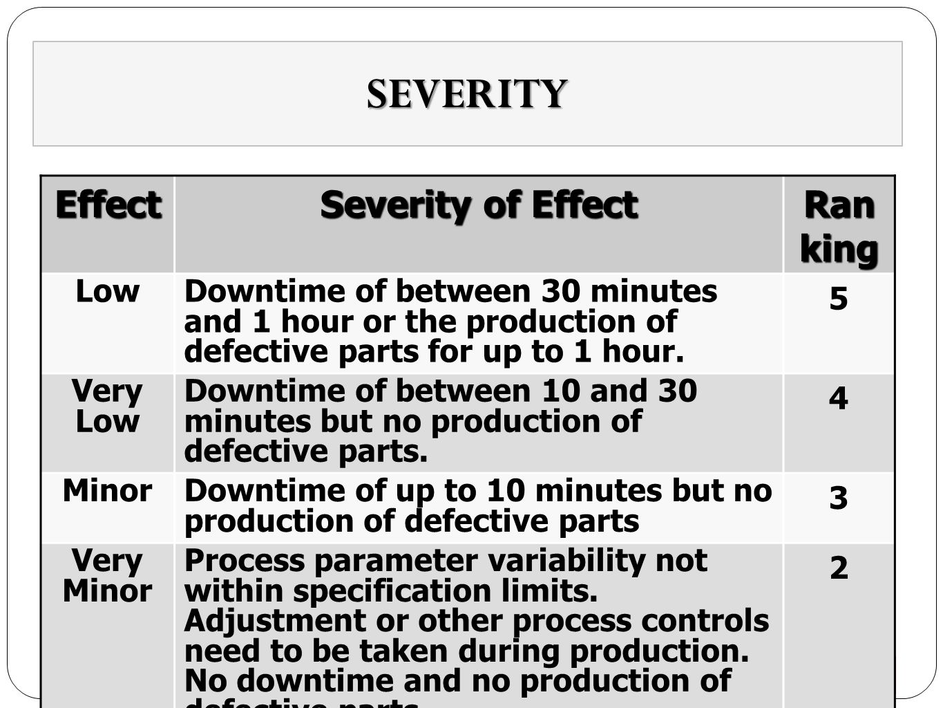 SEVERITY Effect Severity of Effect Ranking Low