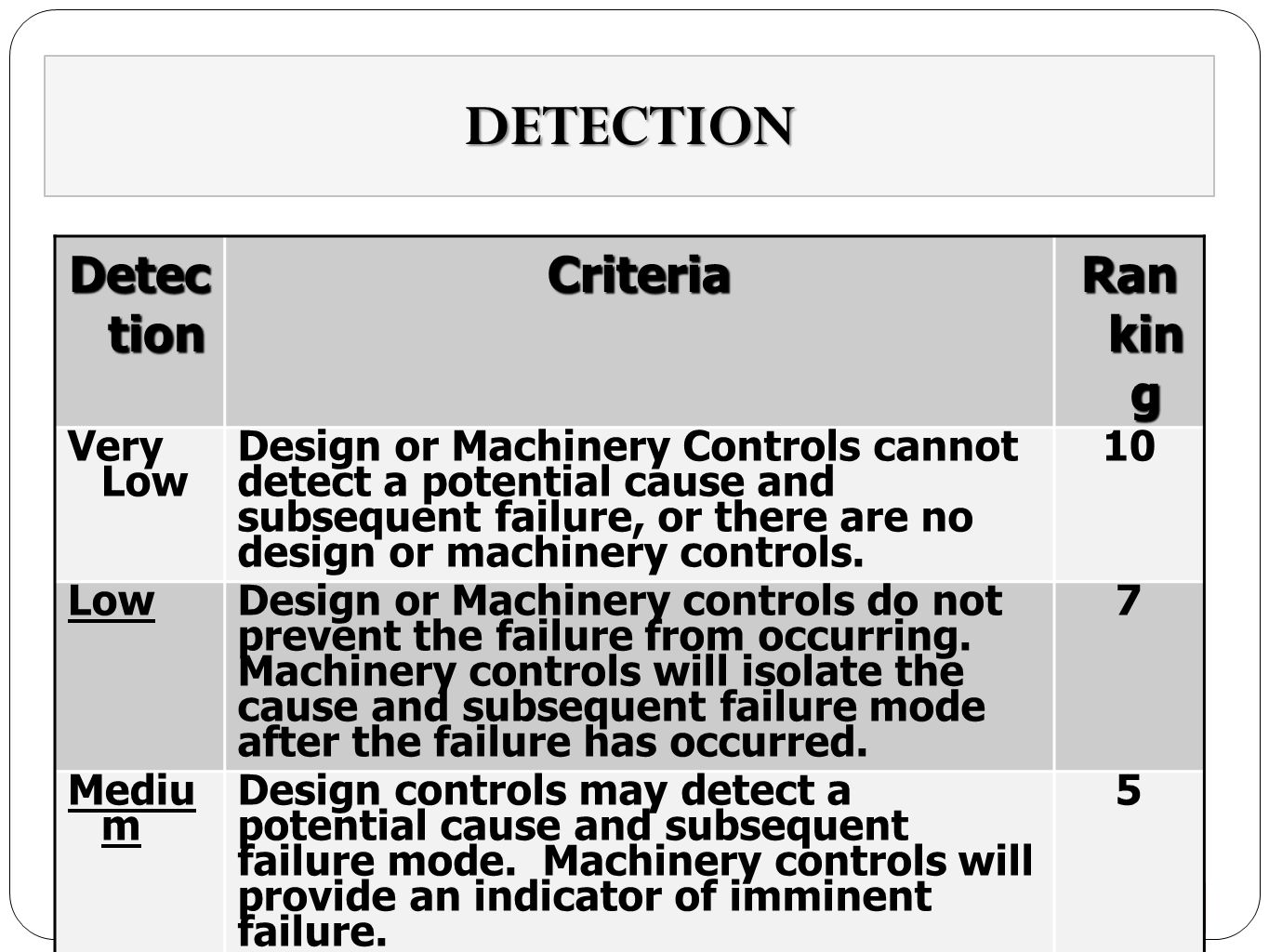 DETECTION Detection Criteria Ranking Very Low