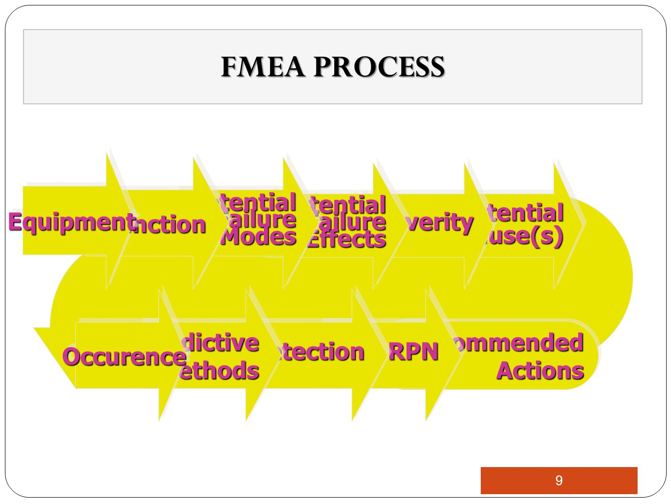 FMEA PROCESS Recommended Actions Potential Cause(s) Severity Failure