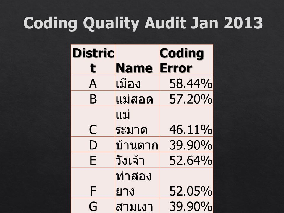 Coding Quality Audit Jan 2013