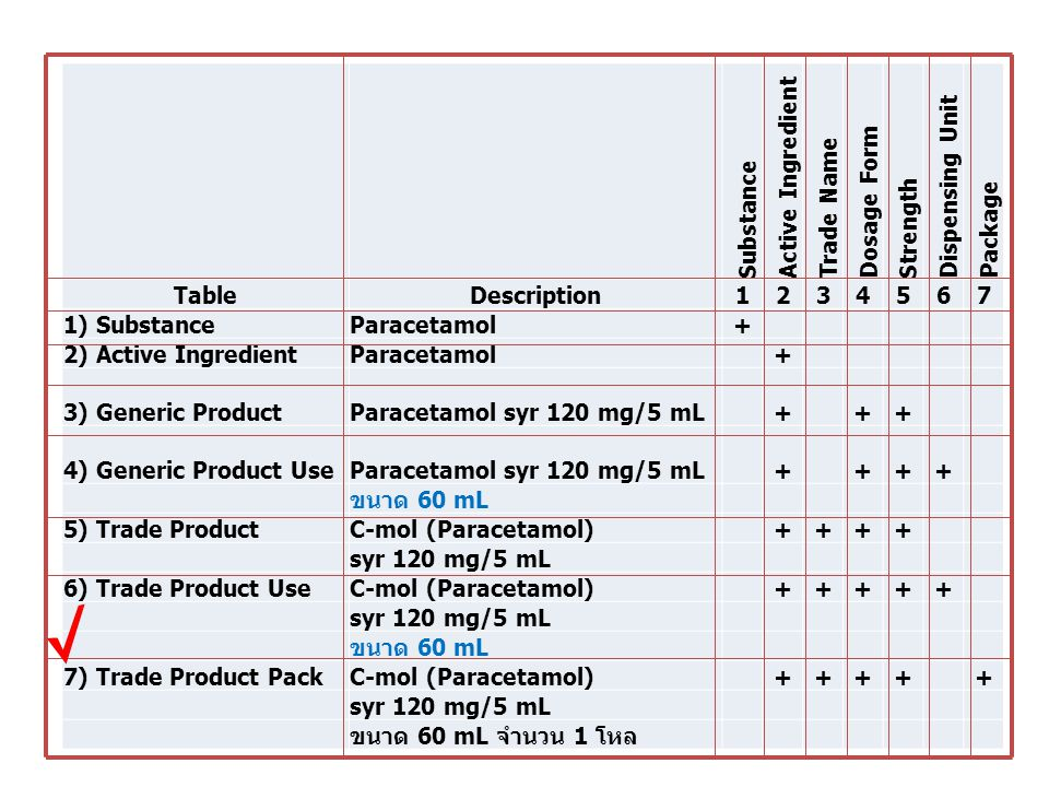 Substance. Active Ingredient. Trade Name. Dosage Form. Strength. Dispensing Unit. Package. Table.