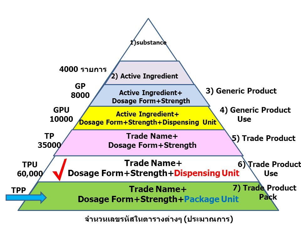 Dosage Form+Strength+Dispensing Unit