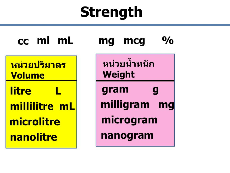 Strength cc ml mL mg mcg % gram g litre L milligram mg millilitre mL