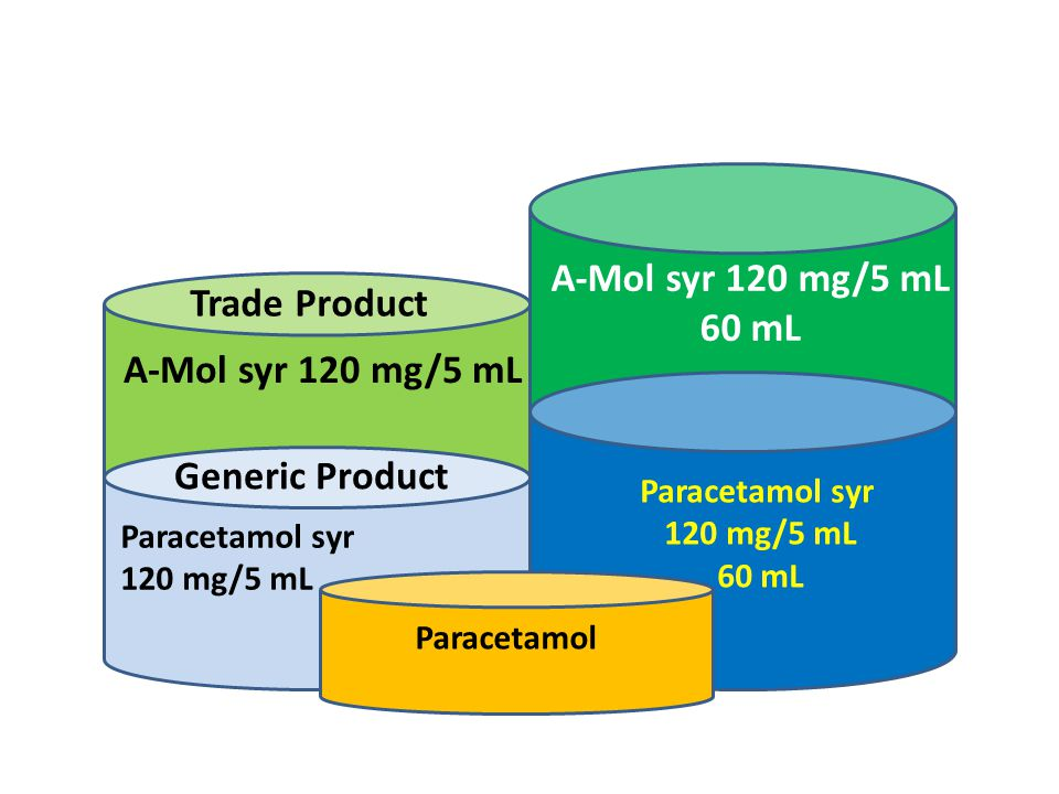A-Mol syr 120 mg/5 mL Trade Product 60 mL A-Mol syr 120 mg/5 mL
