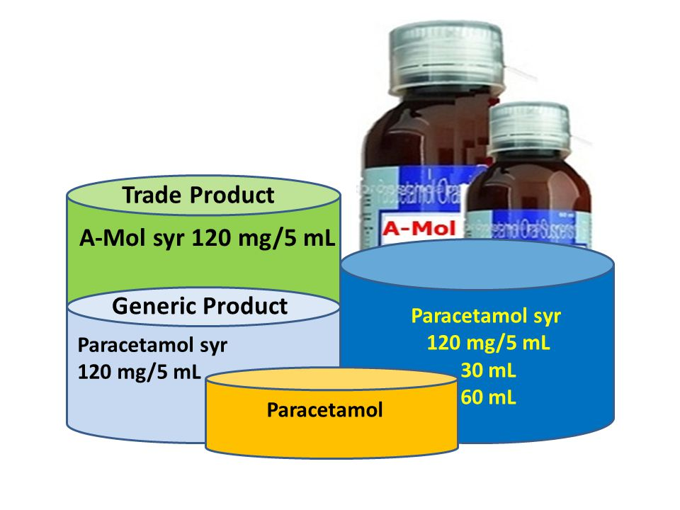 Trade Product A-Mol syr 120 mg/5 mL Generic Product Paracetamol syr