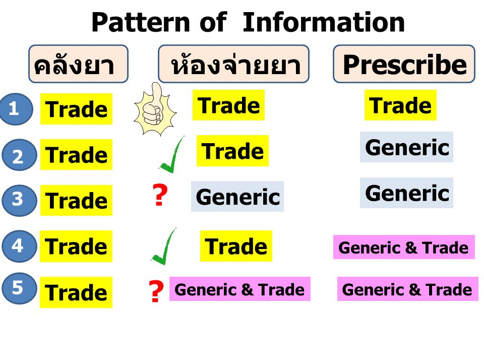 Pattern of Information คลังยา ห้องจ่ายยา Prescribe Trade Trade