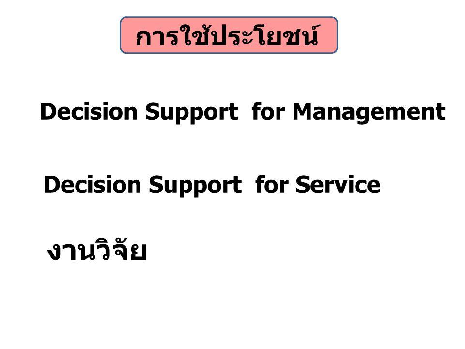 งานวิจัย การใช้ประโยชน์ Decision Support for Management