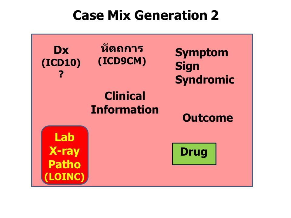 Case Mix Generation 2 หัตถการ Dx Symptom Sign Syndromic Clinical