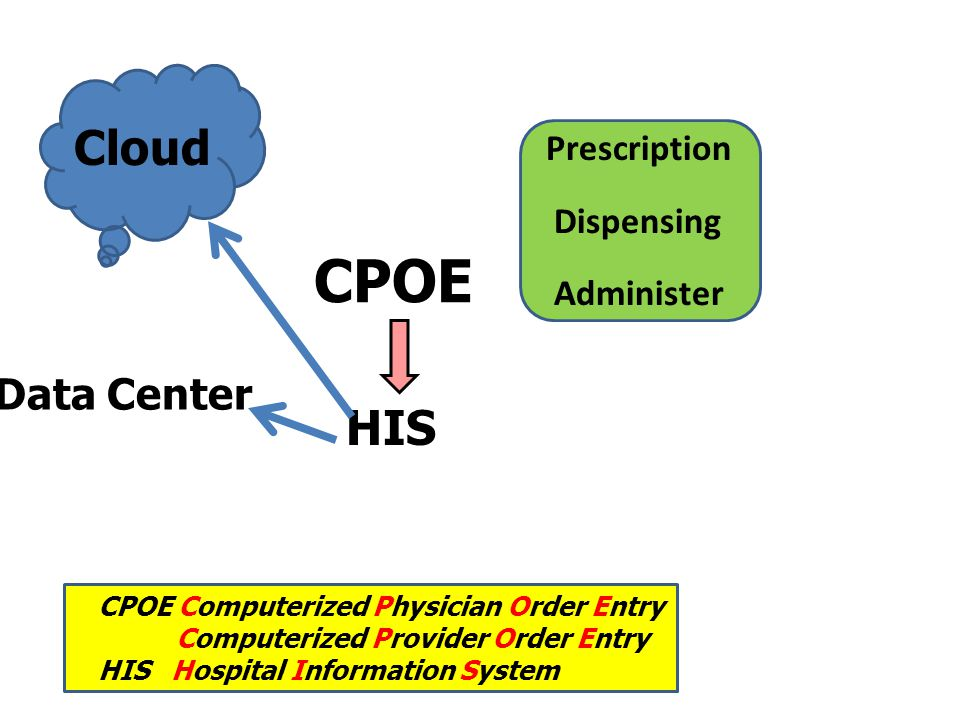 CPOE Cloud HIS Data Center Prescription Dispensing Administer