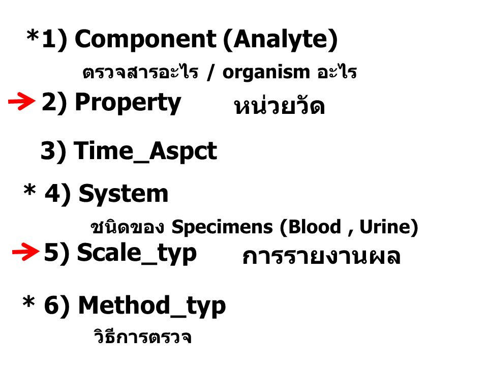 *1) Component (Analyte)