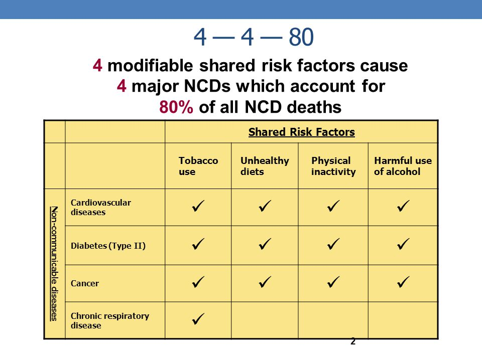 4 modifiable shared risk factors cause 4 major NCDs which account for